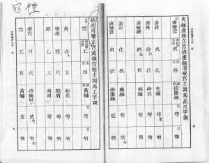 Left: Mode chart for Guxian as Jue, Huangzhong Gong (used in first 2 pieces of Guanli)