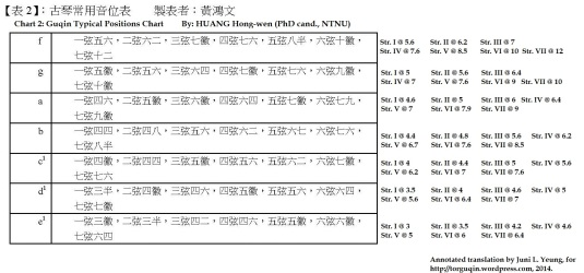 Chart 2: Commonly used positions on the guqin.